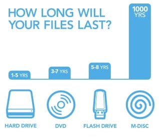 M-Disk lasts 1,000 years. It is the only permanent backup solution via flouronmyface.com